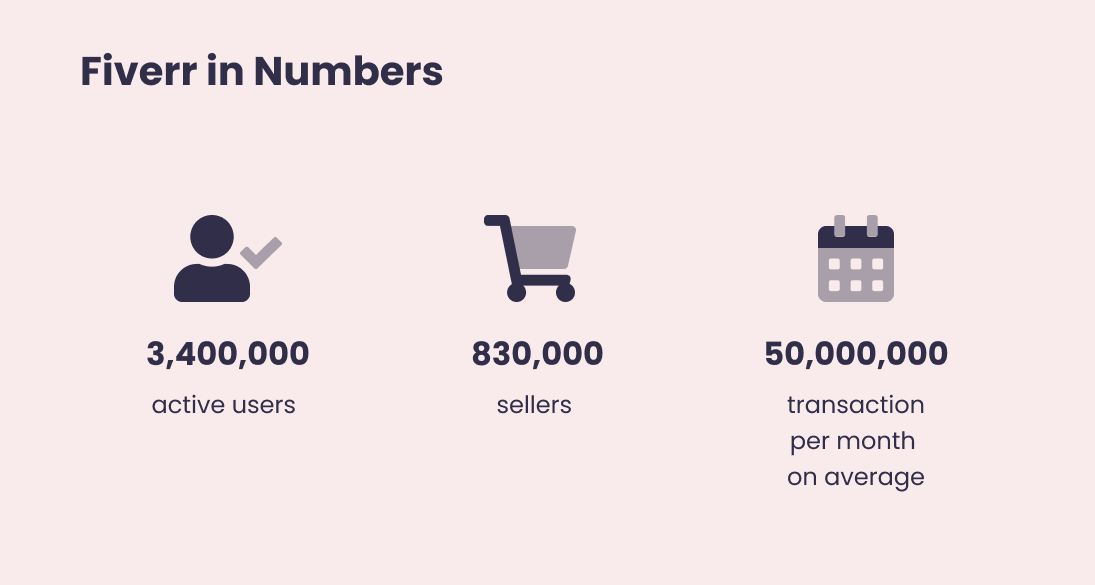 Infographic showing the numbers of active users, sellers and monthly transactions