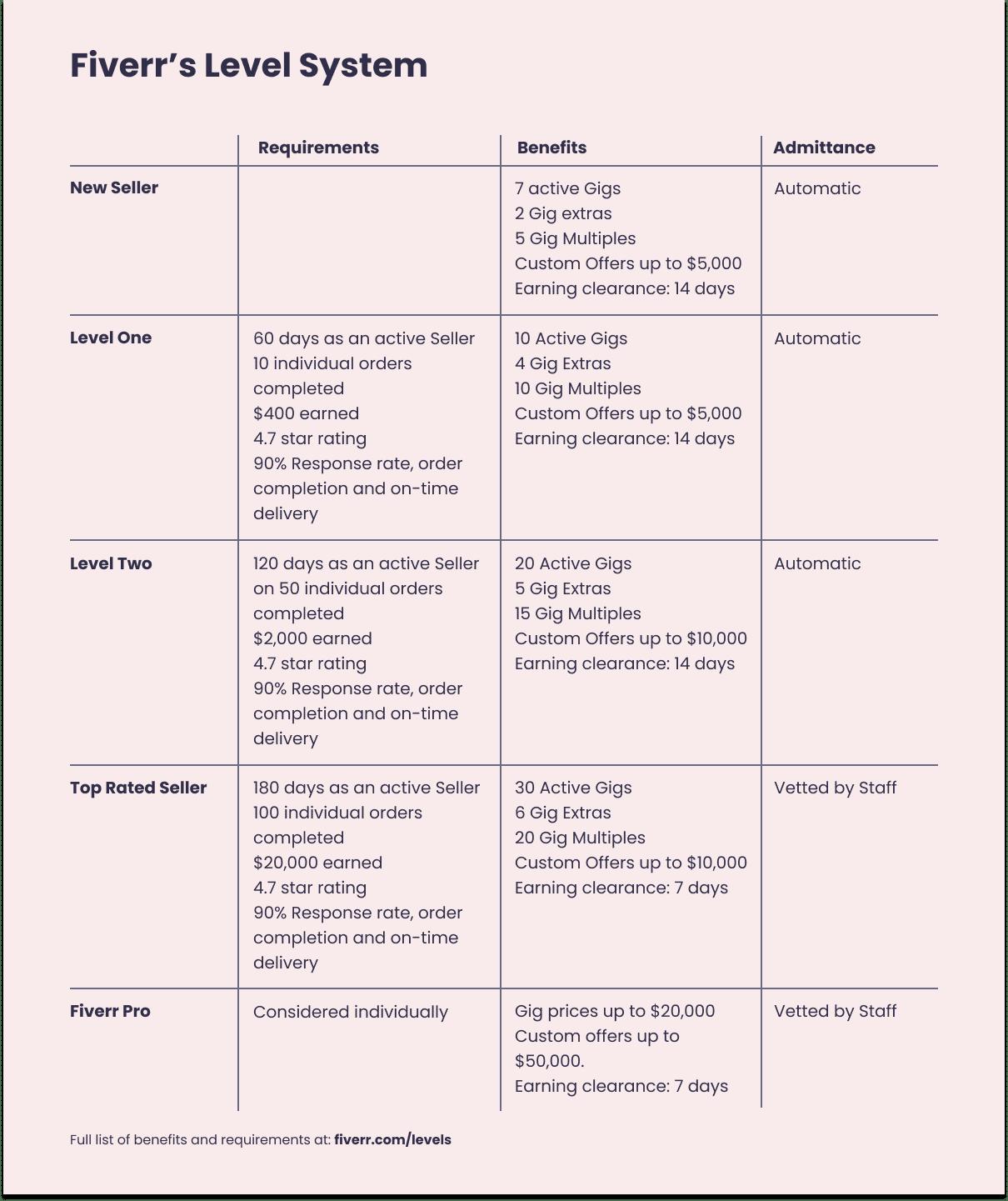 Fiverr level system table comparison
