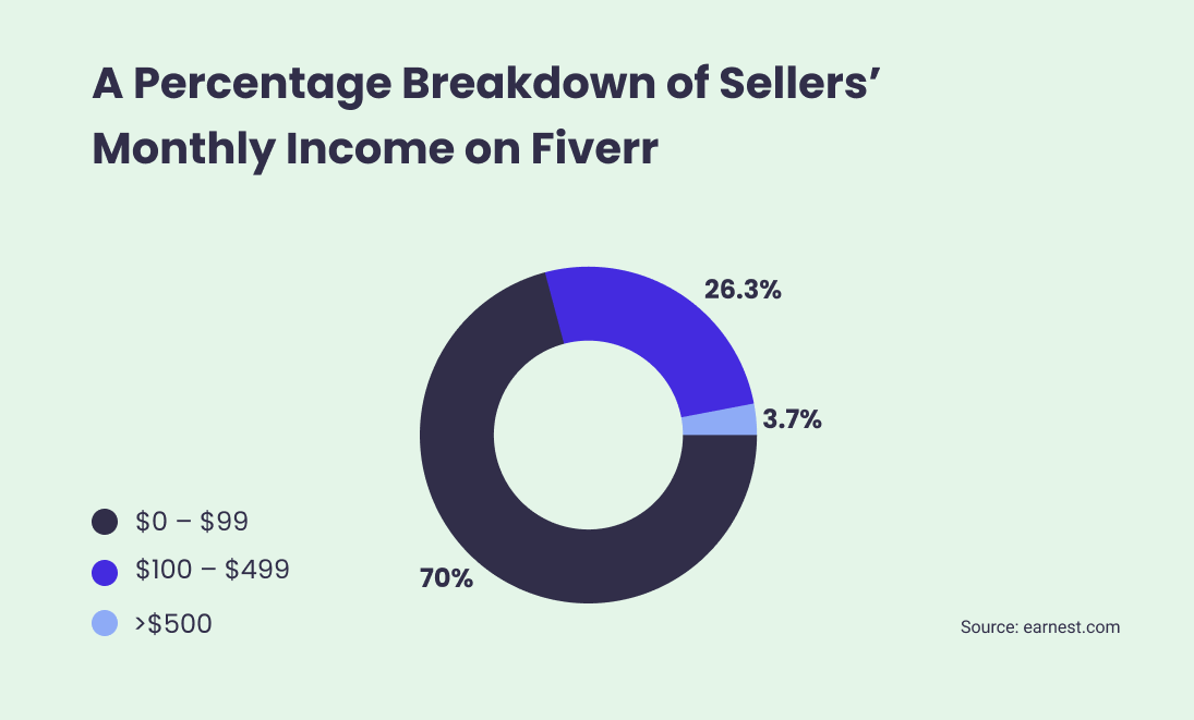 Graph showing monthly income of Fiverr's sellers