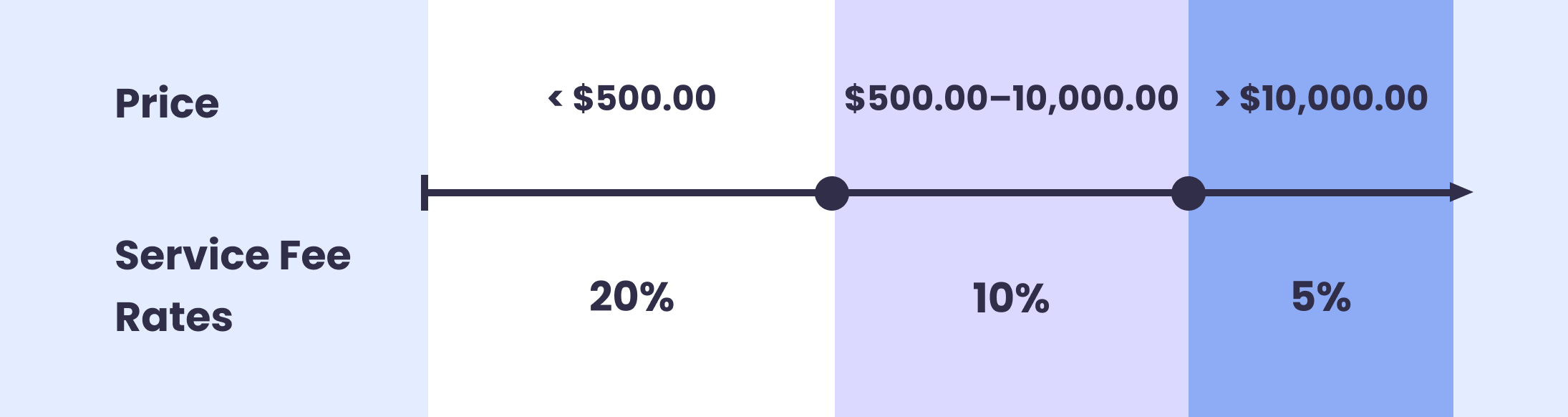 Upwork's rated fees and pricing infographic.