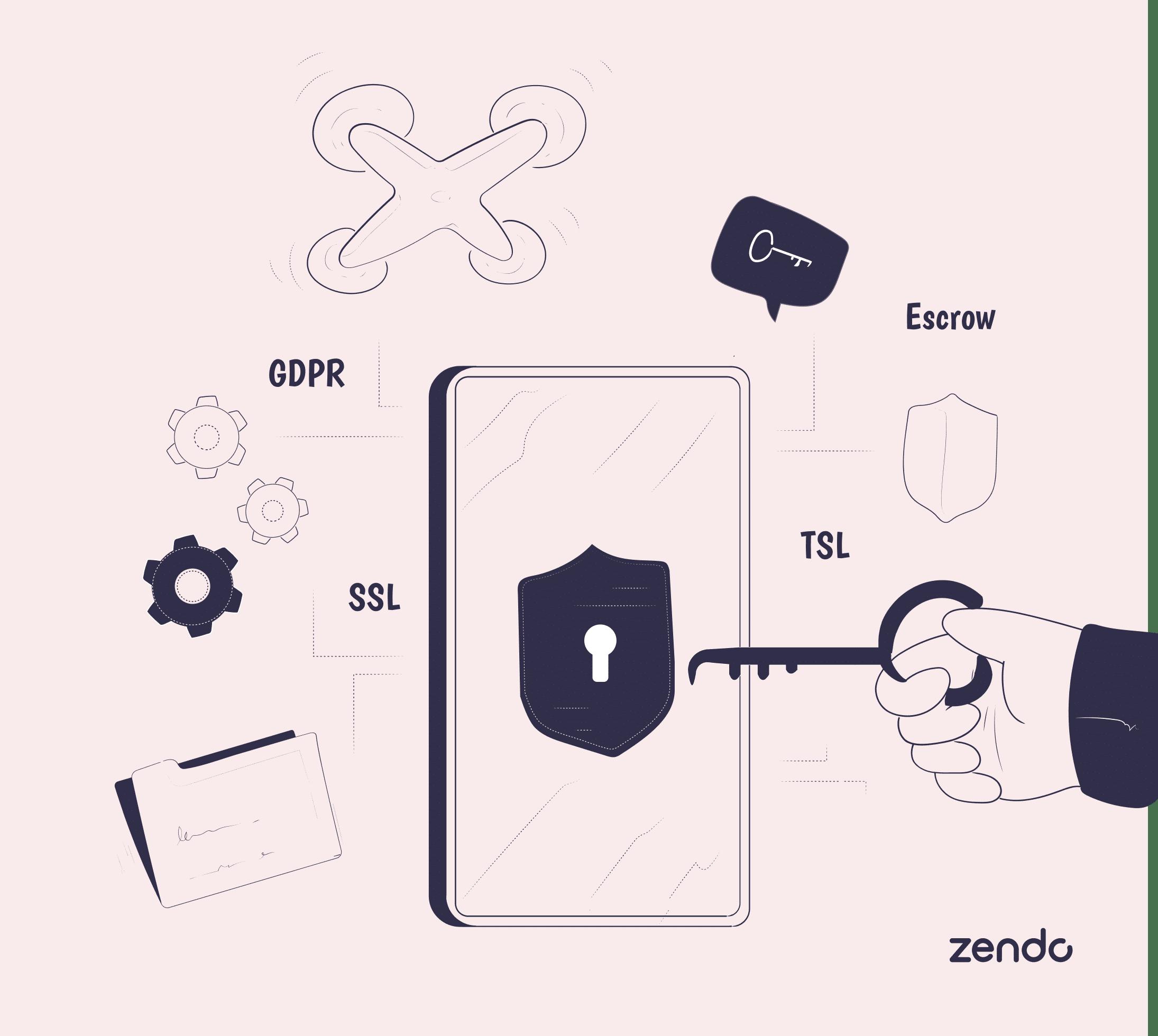 Illustration showing Upwork's security: Escrow, SSL, TSL, GDPR.