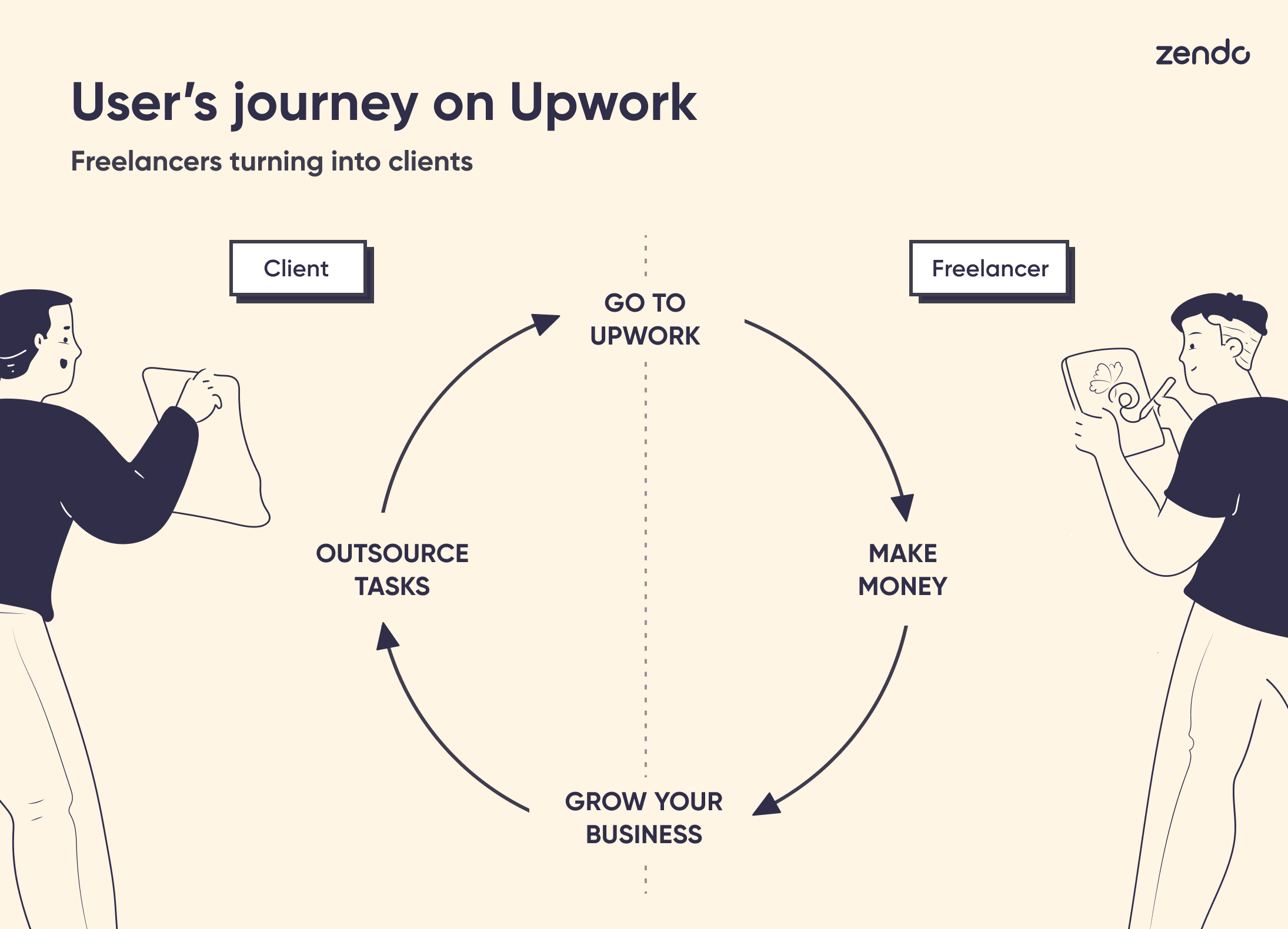 Infographic showing the user's journey on Upwork: from freelancer to client.