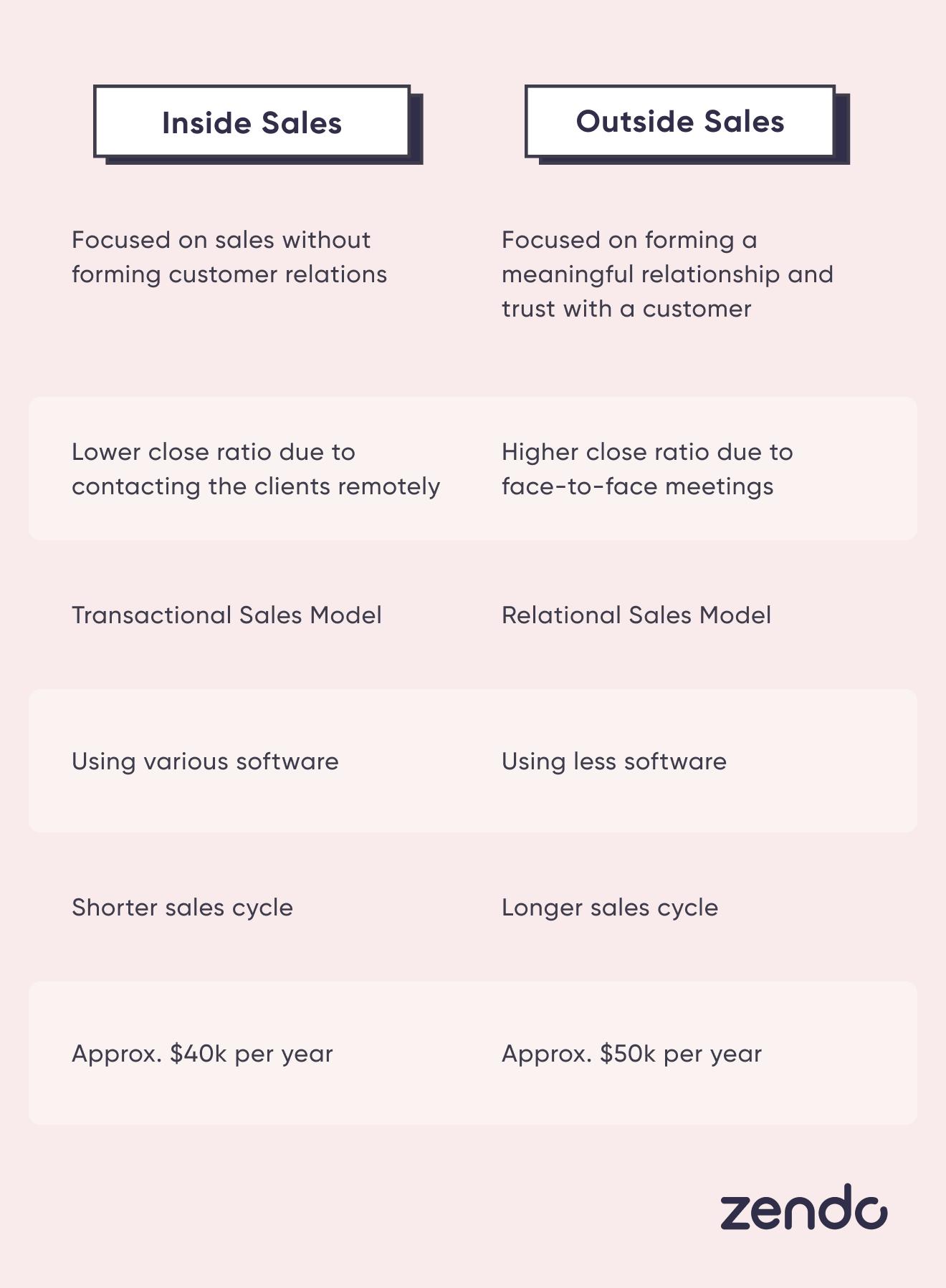 Inside Sales vs Outside Sales