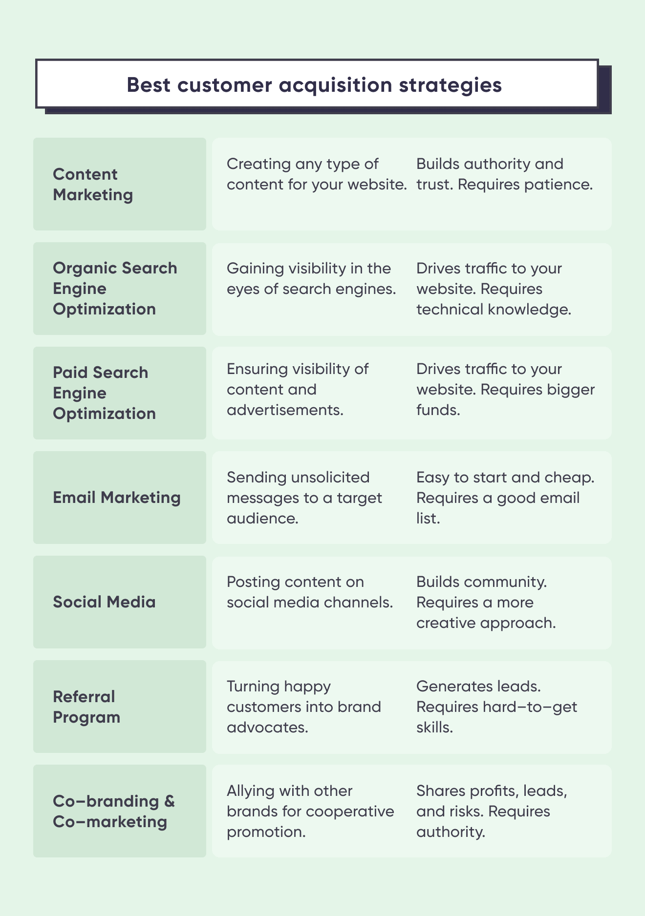 Best customer acquisition strategies summed up in a table.